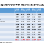Digital Leads Traditional Media In Average Time Spent Per Day