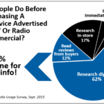 Traditional Advertising, Where Does It Drive Consumers?  Online!