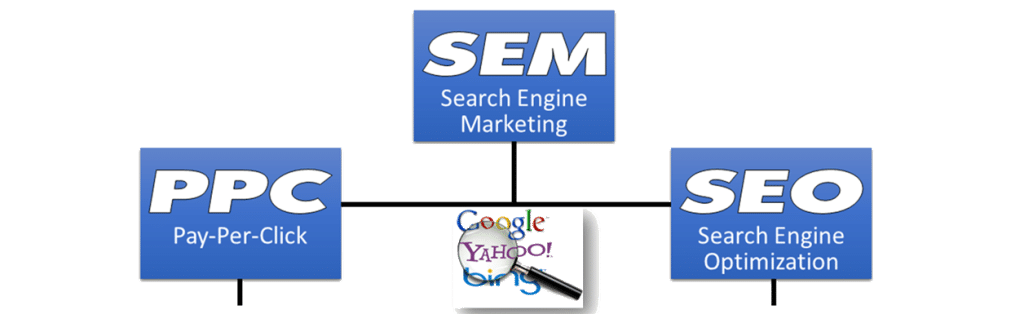 Search Engine Marketing Graphic