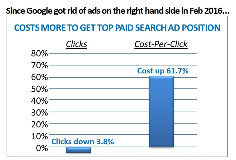 Google paid search ads more expensive