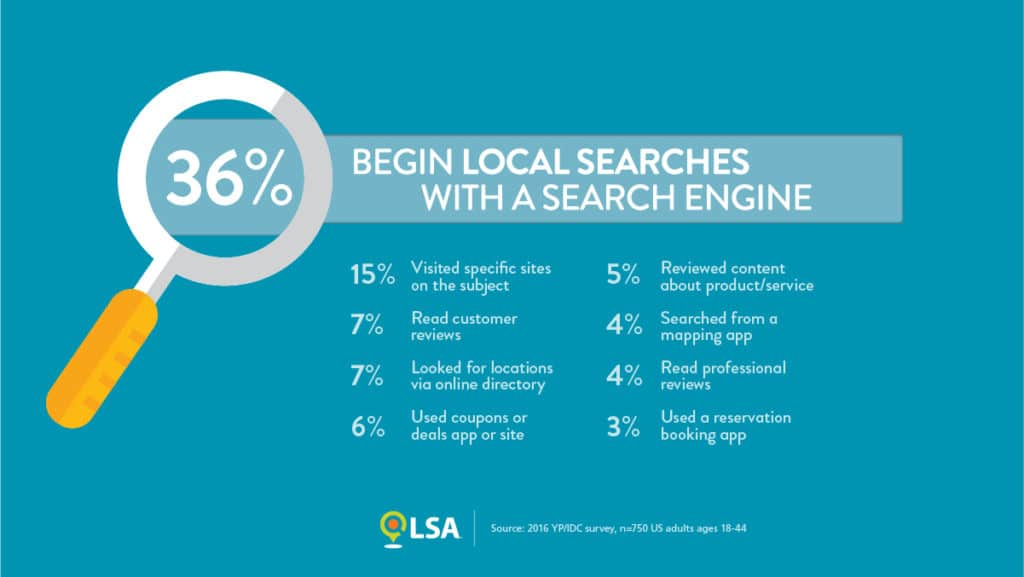 Local searches that begin with a search engine
