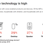 How Does Your Business Get Found In Voice Search?
