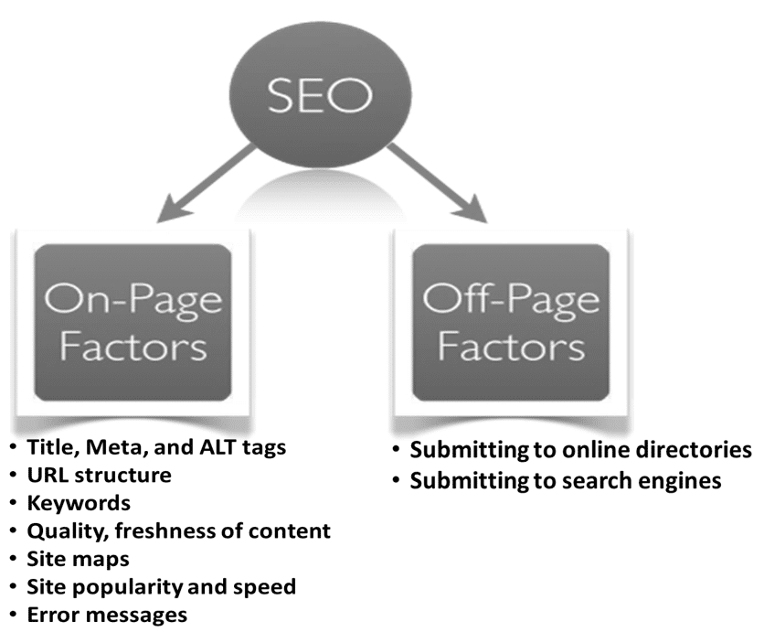 A How-To Guide For SEO: What A Business Can Do, What A Digital