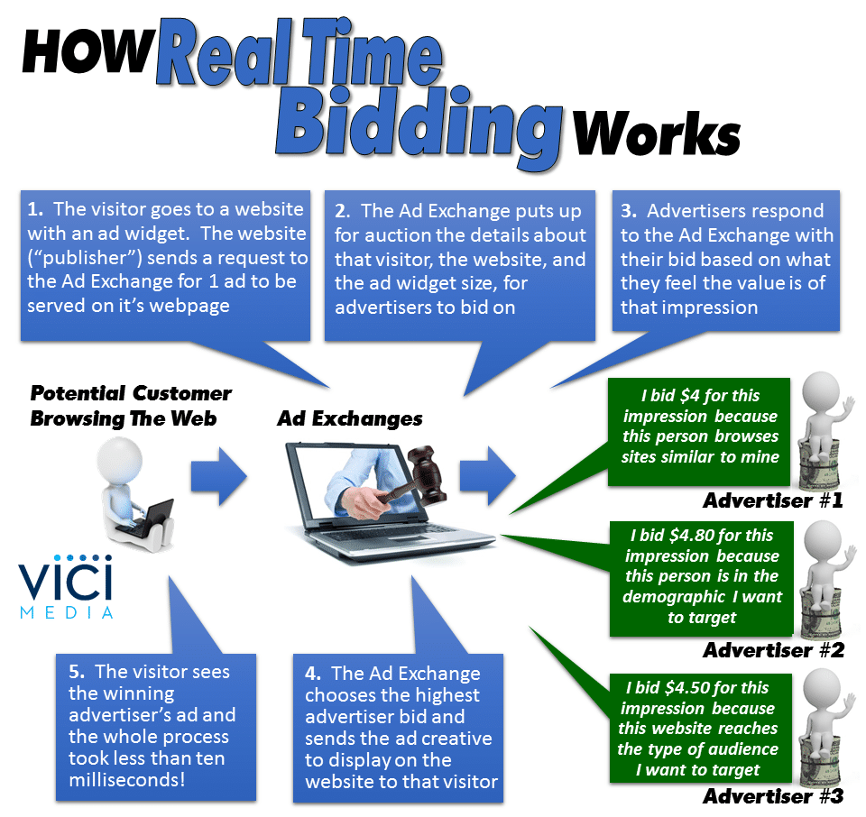 How RTB Works Graphic