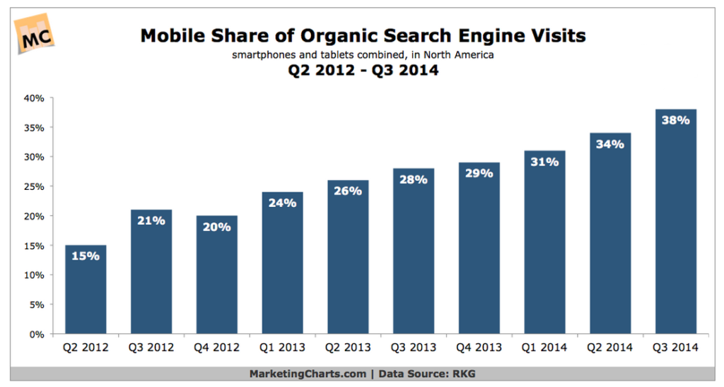 Mobile Organic Search