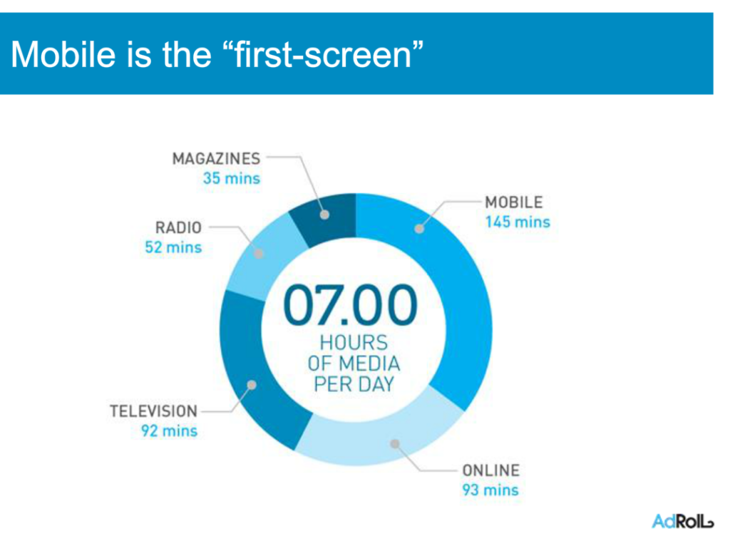 Mobile is first screen