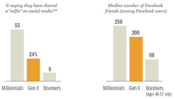 Generation X: The Middle Child of America...Literally.