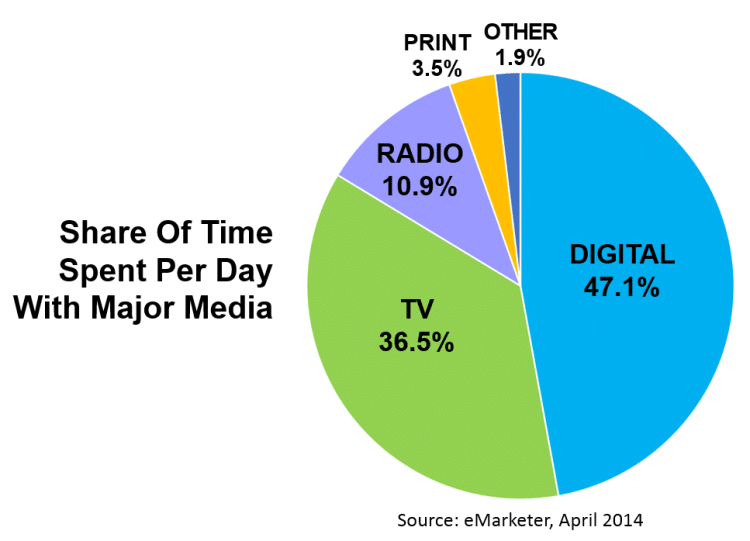 Share Of Time Spent With Major Media