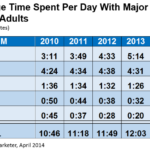 Just How Much Time Do We Spend Each Day With Digital Media?