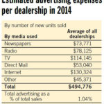 Digital And Automotive Dealers…By The Numbers