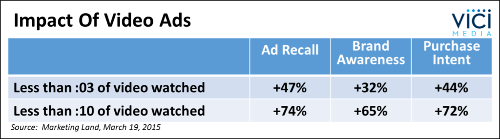 Impact of Video Ads