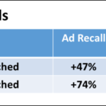 Can Less Than 3 Seconds Of A Video Ad Have An Impact?