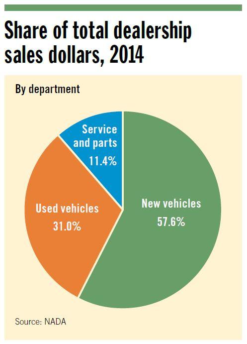 Share of total dealership sales dollars 2014