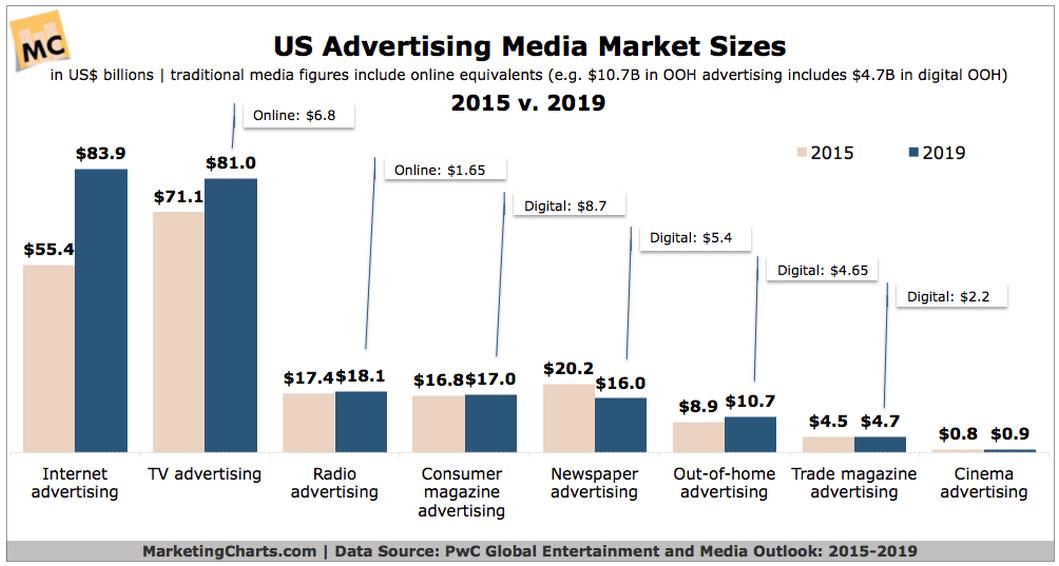 Media Growth 2015-2019