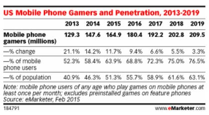 Mobile Gaming Inforgraphic