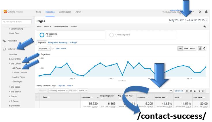 Vici Google Analytics page 1