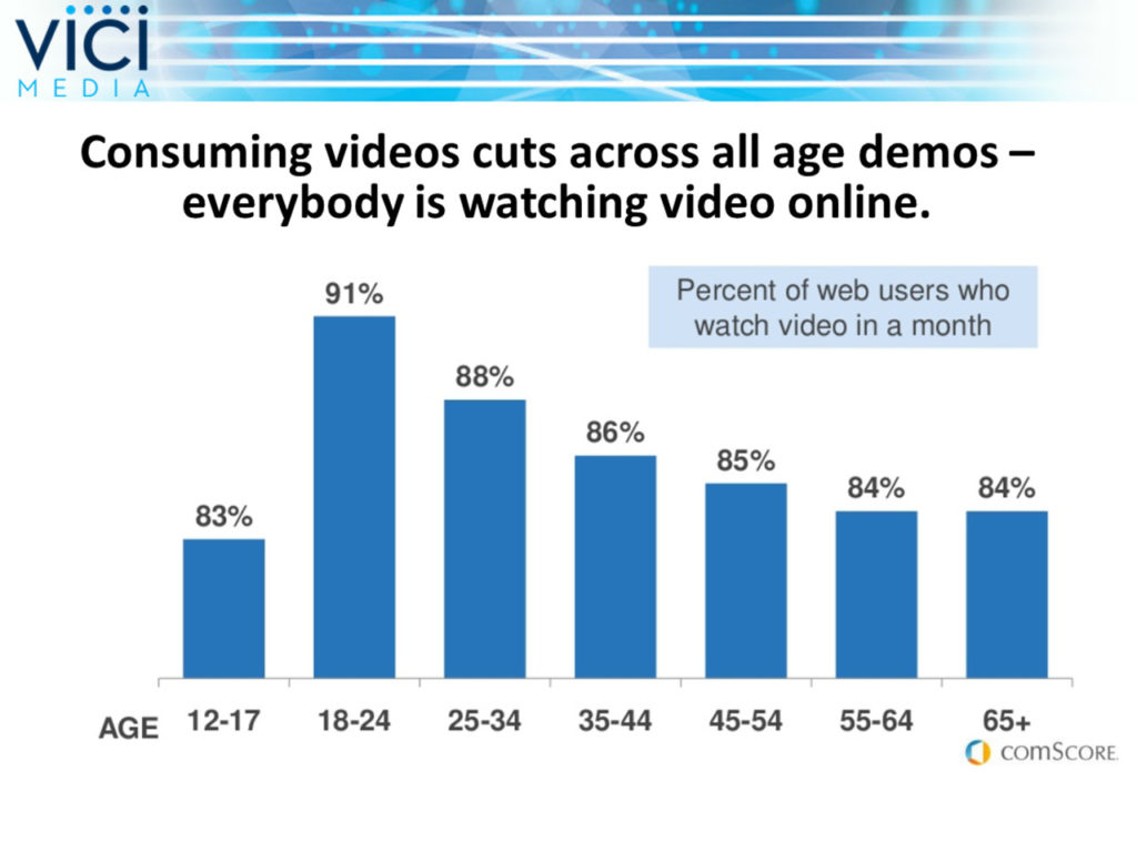 Video Each Month by Demographic