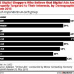 "A Majority Of Digital Shoppers Say Targeted Ads Are ""Helpful"" – Really!"