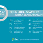 Only 1 in 3 Local Searches Start in a Search Engine!