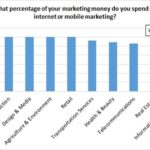Digital Now Commands 60% of Total Marketing Budget