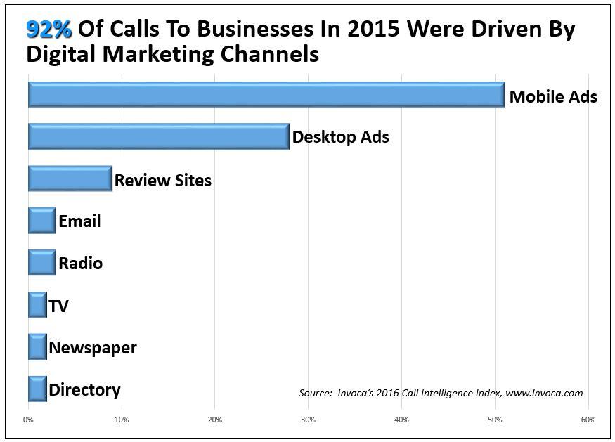 92% of calls