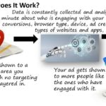 What Is Artificial Intelligence Targeting With Digital Ads?